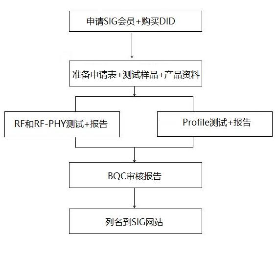 藍牙bqb認證流程